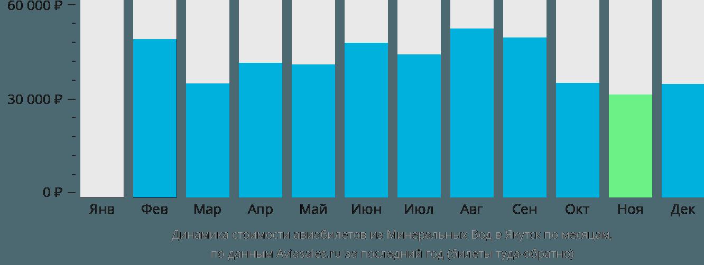 Динамика стоимости авиабилетов из Минеральных Вод в Якутск по месяцам