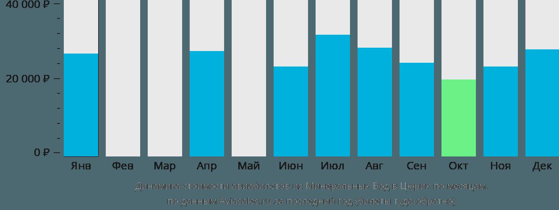 Динамика стоимости авиабилетов из Минеральных Вод в Цюрих по месяцам