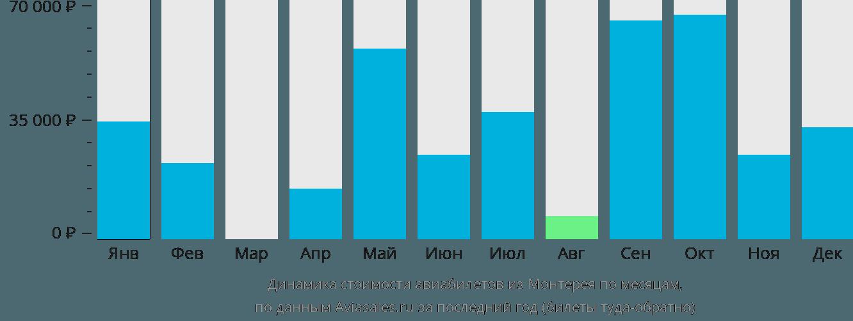 Динамика стоимости авиабилетов из Монтерея по месяцам