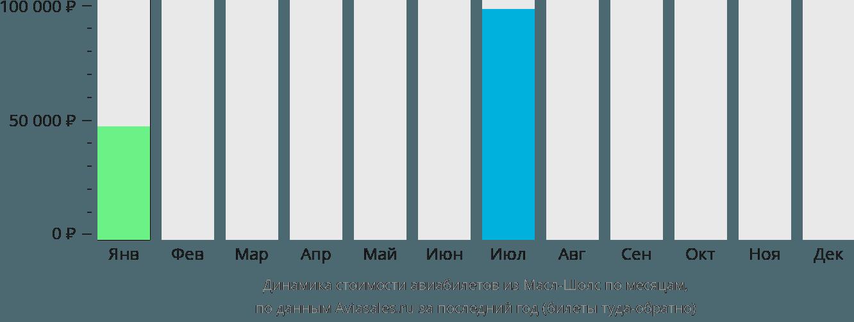 Динамика стоимости авиабилетов из Маскл Шолса по месяцам