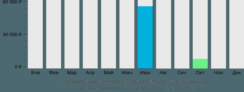 Динамика стоимости авиабилетов из Масл-Шолс в Атланту по месяцам