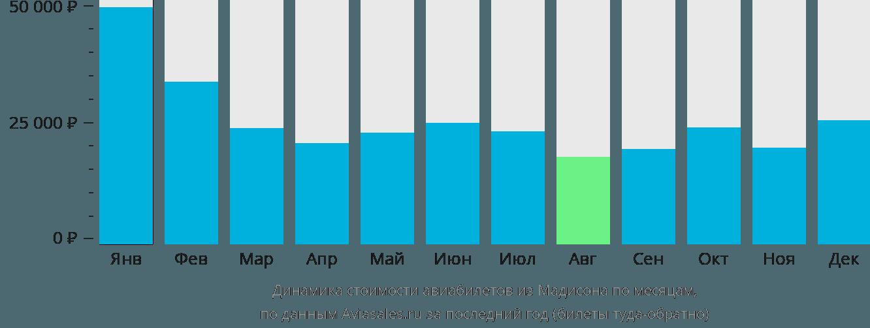 Динамика стоимости авиабилетов из Мадисона по месяцам