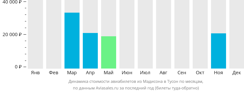 Динамика стоимости авиабилетов из Мадисона в Тусон по месяцам