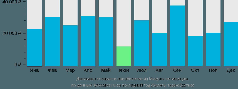 Динамика стоимости авиабилетов из Мизулы по месяцам