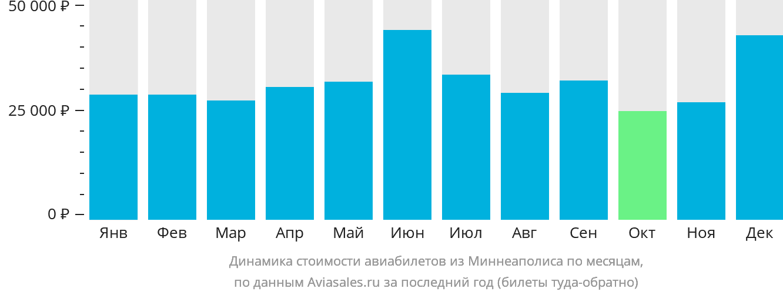 Динамика стоимости авиабилетов из Миннеаполиса по месяцам