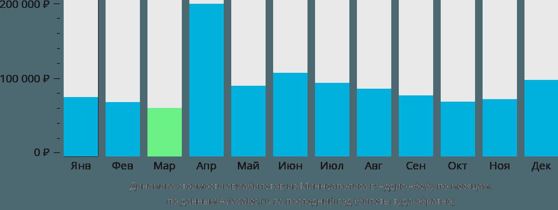 Динамика стоимости авиабилетов из Миннеаполиса в Аддис-Абебу по месяцам