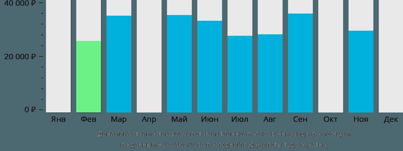 Динамика стоимости авиабилетов из Миннеаполиса в Анкоридж по месяцам