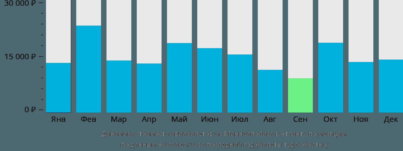 Динамика стоимости авиабилетов из Миннеаполиса в Атланту по месяцам
