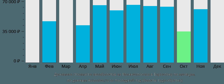 Динамика стоимости авиабилетов из Миннеаполиса в Барселону по месяцам