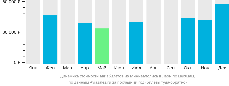 Динамика стоимости авиабилетов из Миннеаполиса в Леон по месяцам