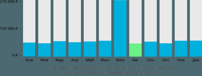 Динамика стоимости авиабилетов из Миннеаполиса в Бангкок по месяцам