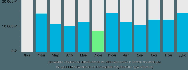 Динамика стоимости авиабилетов из Миннеаполиса в Бостон по месяцам