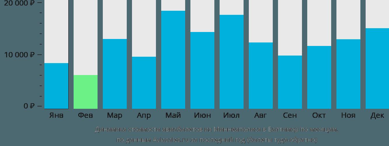 Динамика стоимости авиабилетов из Миннеаполиса в Балтимор по месяцам