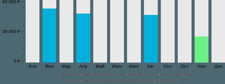 Динамика стоимости авиабилетов из Миннеаполиса в Белиз по месяцам