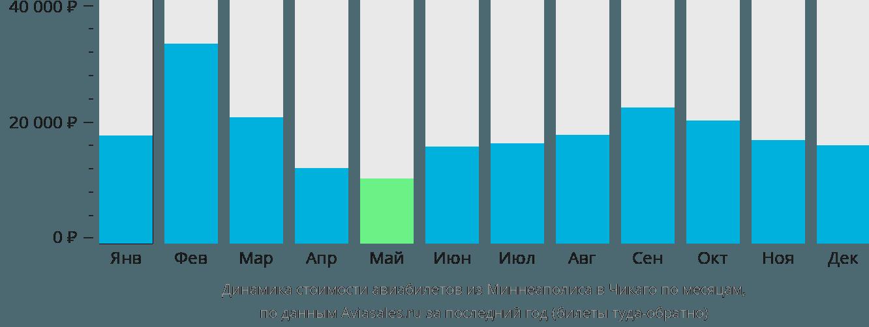 Динамика стоимости авиабилетов из Миннеаполиса в Чикаго по месяцам