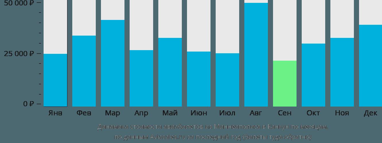 Динамика стоимости авиабилетов из Миннеаполиса в Канкун по месяцам