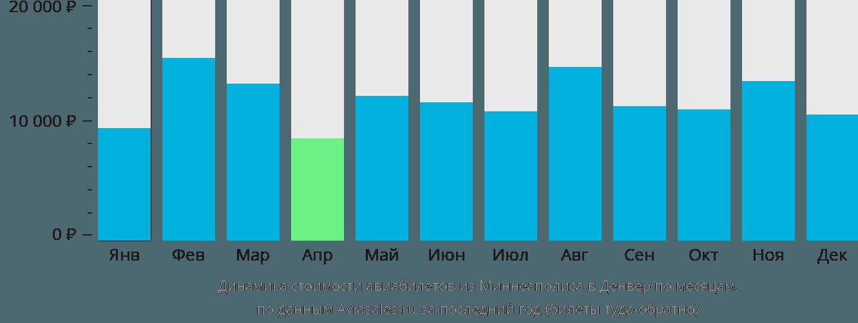Динамика стоимости авиабилетов из Миннеаполиса в Денвер по месяцам