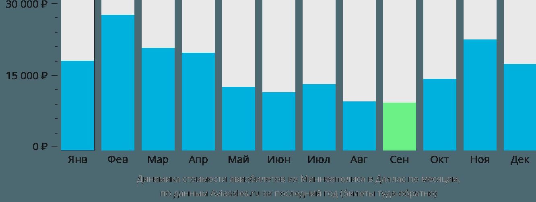 Динамика стоимости авиабилетов из Миннеаполиса в Даллас по месяцам