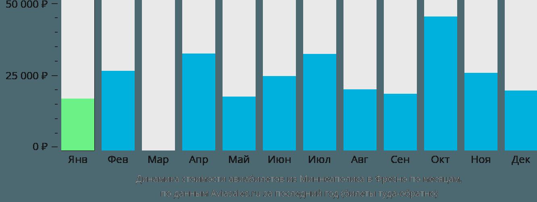Динамика стоимости авиабилетов из Миннеаполиса в Фресно по месяцам