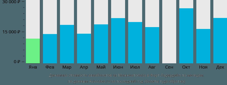 Динамика стоимости авиабилетов из Миннеаполиса в Форт-Лодердейл по месяцам
