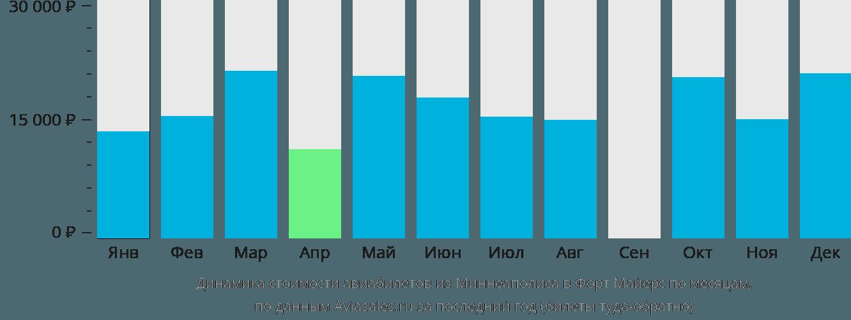 Динамика стоимости авиабилетов из Миннеаполиса в Форт Майерс по месяцам