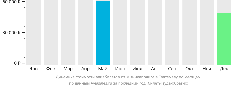 Динамика стоимости авиабилетов из Миннеаполиса в Гватемалу по месяцам