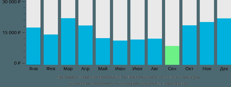 Динамика стоимости авиабилетов из Миннеаполиса в Хьюстон по месяцам