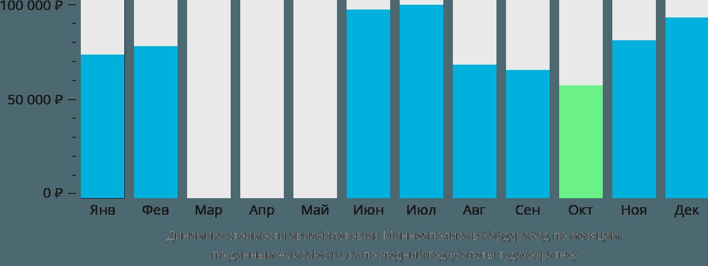 Динамика стоимости авиабилетов из Миннеаполиса в Хайдарабад по месяцам