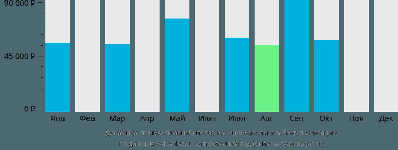Динамика стоимости авиабилетов из Миннеаполиса в Киев по месяцам