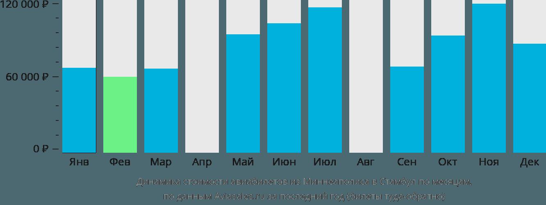 Динамика стоимости авиабилетов из Миннеаполиса в Стамбул по месяцам
