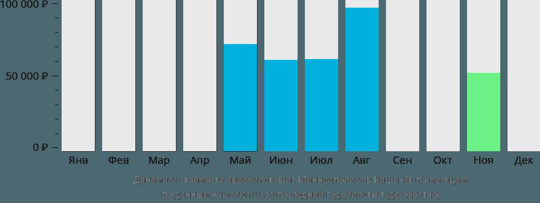 Динамика стоимости авиабилетов из Миннеаполиса в Кишинёв по месяцам