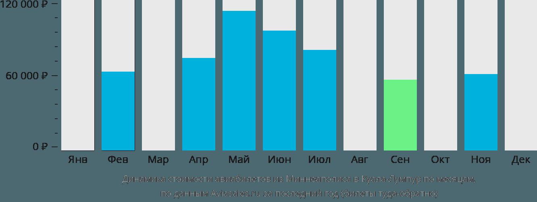 Динамика стоимости авиабилетов из Миннеаполиса в Куала-Лумпур по месяцам