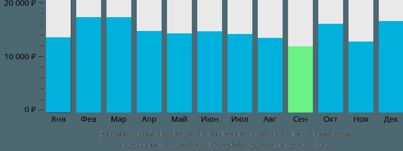 Динамика стоимости авиабилетов из Миннеаполиса в Лас-Вегас по месяцам