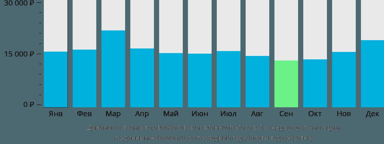 Динамика стоимости авиабилетов из Миннеаполиса в Лос-Анджелес по месяцам