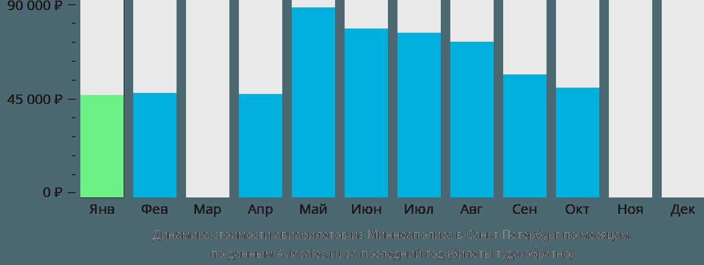 Динамика стоимости авиабилетов из Миннеаполиса в Санкт-Петербург по месяцам