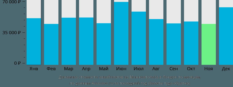 Динамика стоимости авиабилетов из Миннеаполиса в Лондон по месяцам