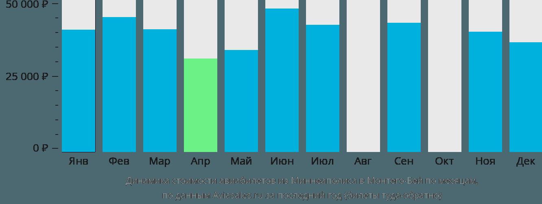 Динамика стоимости авиабилетов из Миннеаполиса в Монтего-Бей по месяцам