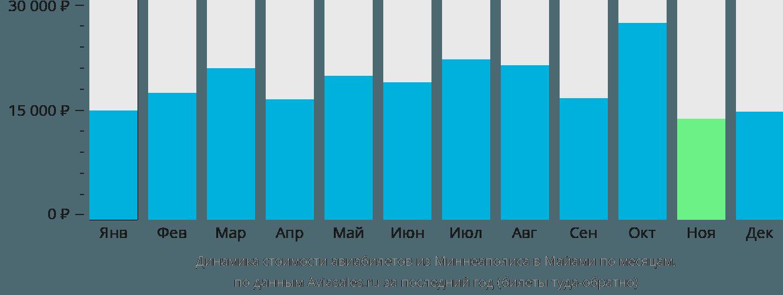Динамика стоимости авиабилетов из Миннеаполиса в Майами по месяцам