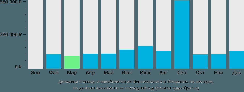 Динамика стоимости авиабилетов из Миннеаполиса в Монровию по месяцам