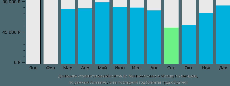 Динамика стоимости авиабилетов из Миннеаполиса в Москву по месяцам