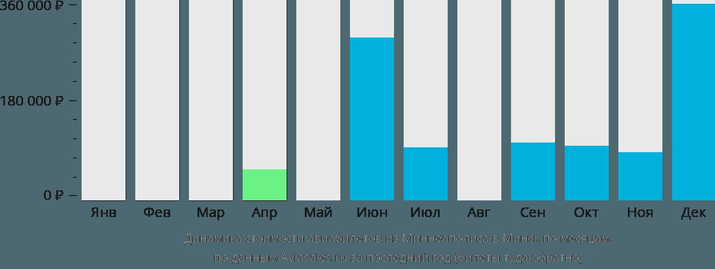 Динамика стоимости авиабилетов из Миннеаполиса в Минск по месяцам