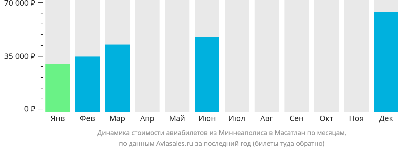 Динамика стоимости авиабилетов из Миннеаполиса в Масатлан по месяцам