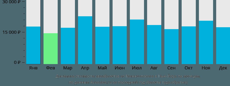 Динамика стоимости авиабилетов из Миннеаполиса в Нью-Йорк по месяцам