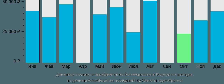 Динамика стоимости авиабилетов из Миннеаполиса в Кахулуи по месяцам
