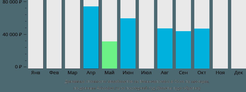 Динамика стоимости авиабилетов из Миннеаполиса в Осло по месяцам