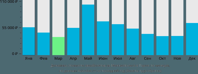 Динамика стоимости авиабилетов из Миннеаполиса в Париж по месяцам