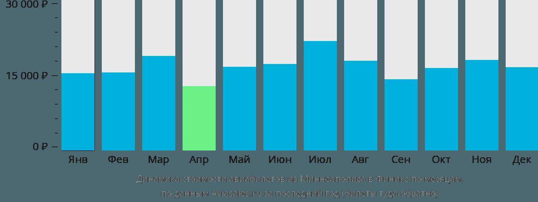 Динамика стоимости авиабилетов из Миннеаполиса в Финикс по месяцам