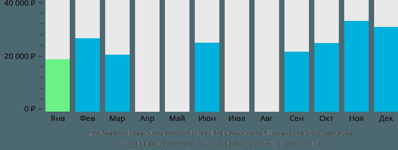 Динамика стоимости авиабилетов из Миннеаполиса в Палм-Спрингс по месяцам