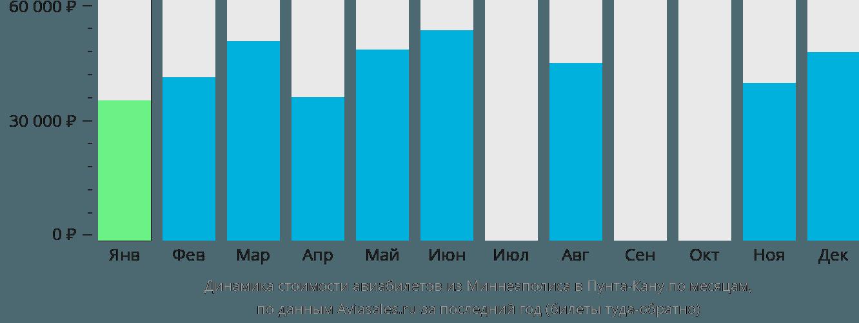 Динамика стоимости авиабилетов из Миннеаполиса в Пунта-Кану по месяцам