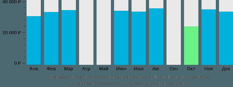 Динамика стоимости авиабилетов из Миннеаполиса в Пуэрто-Вальярту по месяцам